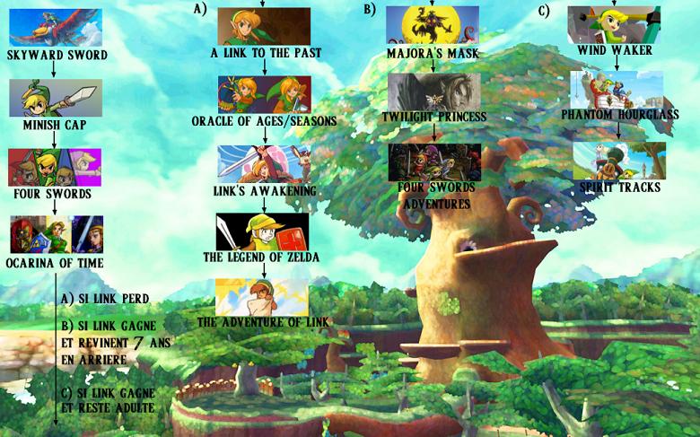 Chronologie Zelda les aventures successives de Link 4