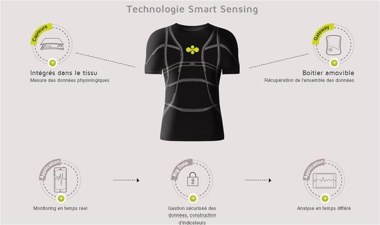 Le boom des textiles intelligents, c'est maintenant 2