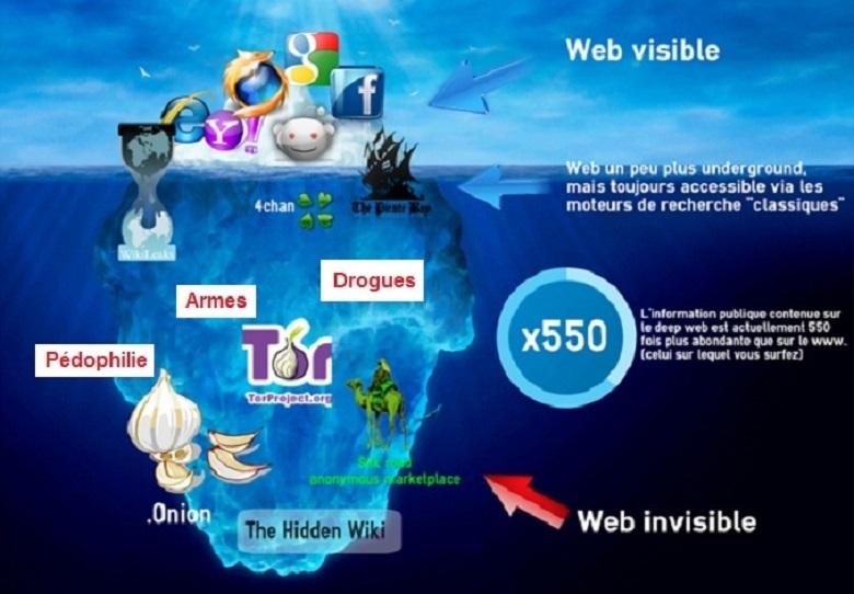 Plongée dans les mystères du web profond 1